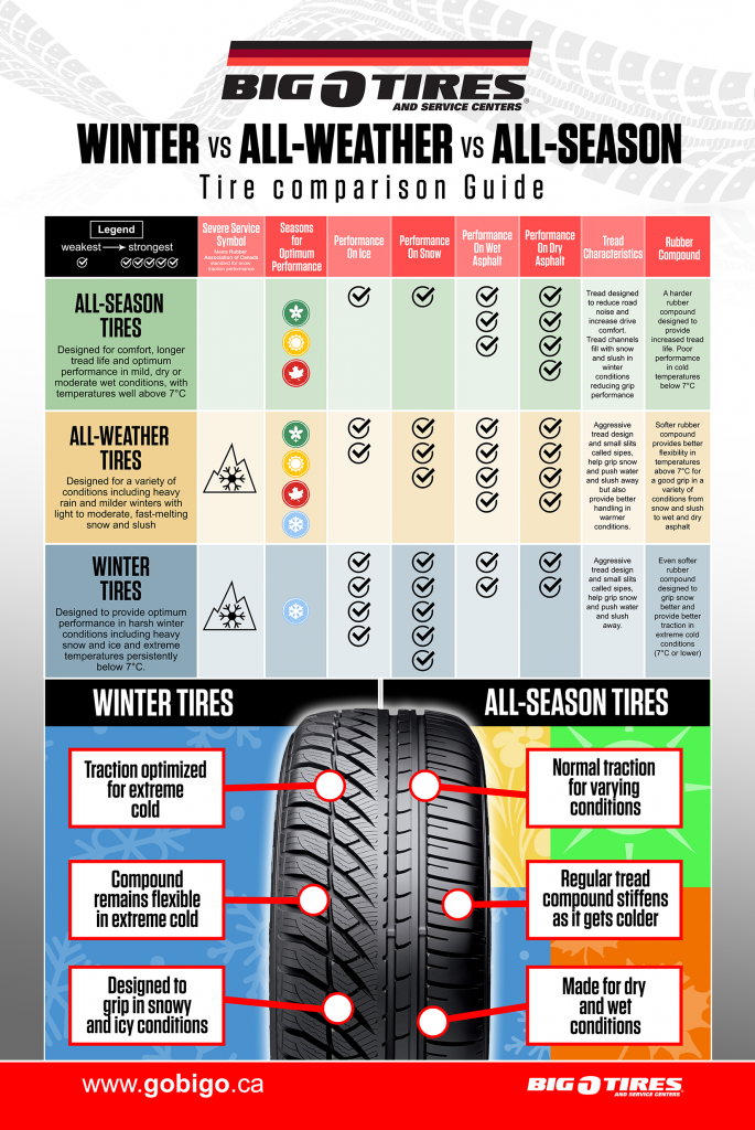 Big O Tires All-weather all-season winter tire comparison chart